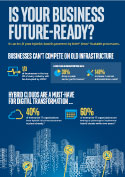 Is Your Business Future-Ready?
