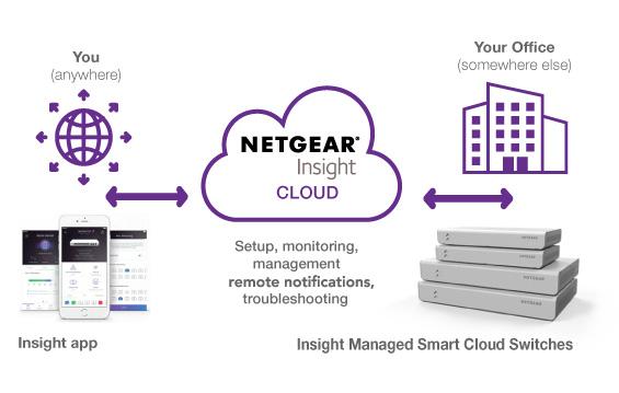 NETGEAR | Innovative Networking Solutions | shi com