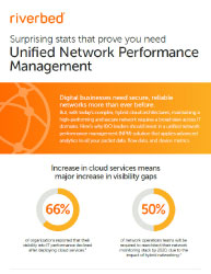 Surprising stats that prove you need Unified Network Performance Management  Thumbnail