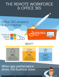 Remote Workforce and Office 365 Infographic Thumbnail