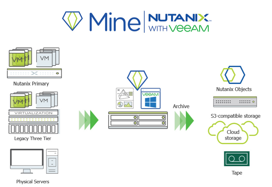 Mine Nutanix with Veeam