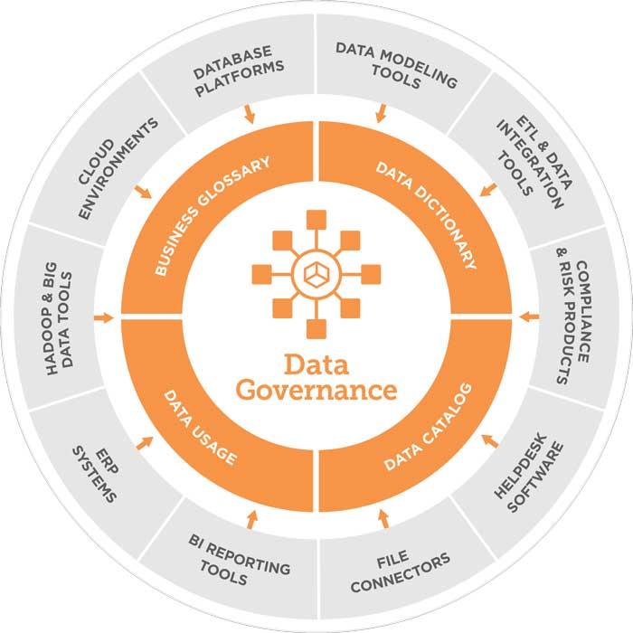 data governance diagram