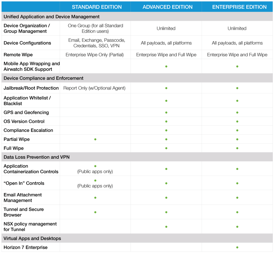 Brands | VMware Workspace ONE Features and Benefits