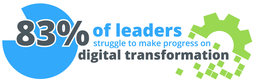 83% of leaders struggle to make progress on digital transformation
