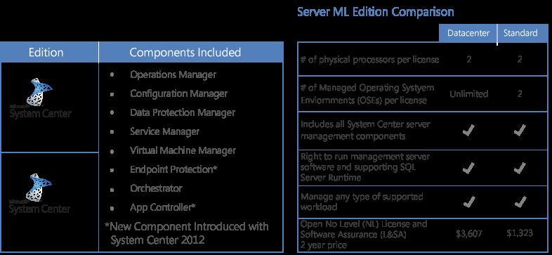 Microsoft System Center 2012   shi com