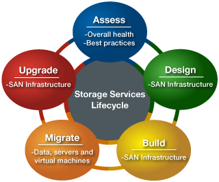 storage lifecycle